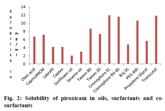IJPS-Solubility-piroxicam