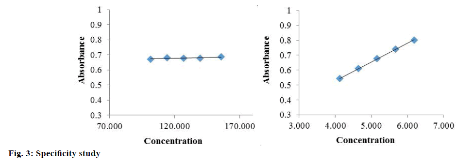 IJPS-Specificity-study