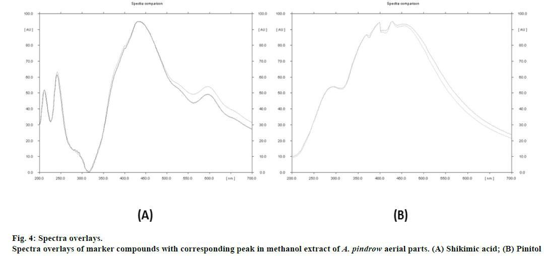 IJPS-Spectra-overlays-marker