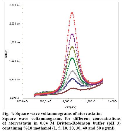 IJPS-Square-wave-voltammograms