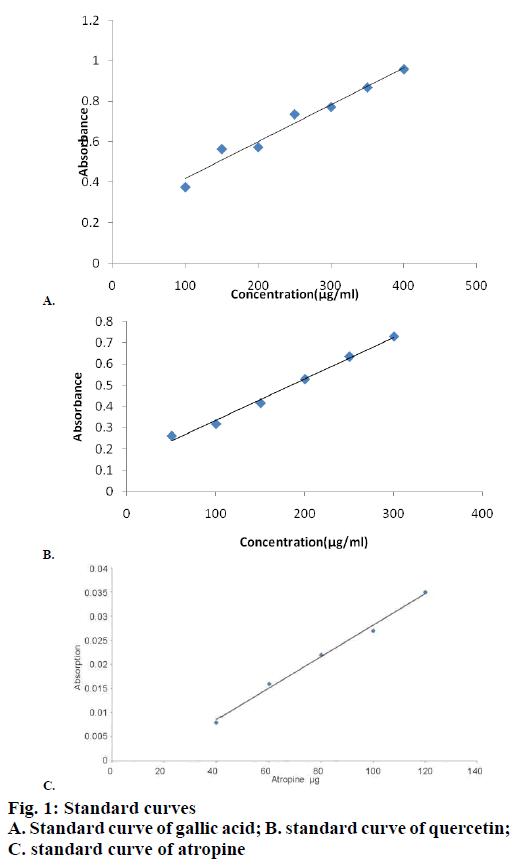 IJPS-Standard-curves