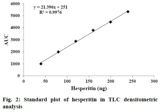 IJPS-Standard-plot