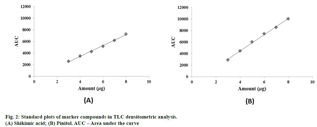 IJPS-Standard-plots-marker-compounds