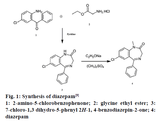 IJPS-Synthesis-diazepam