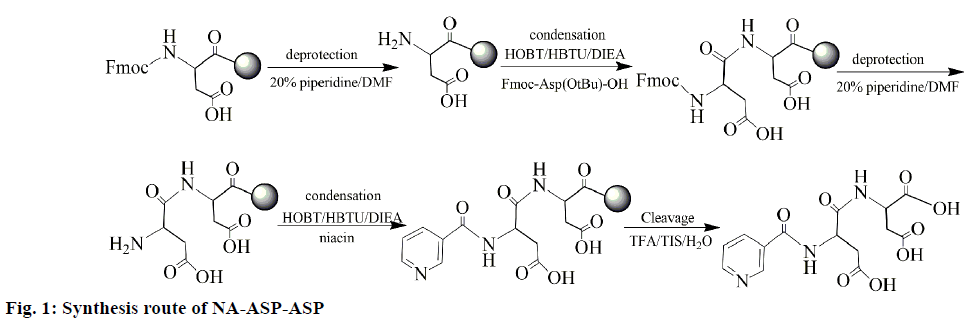 IJPS-Synthesis-route