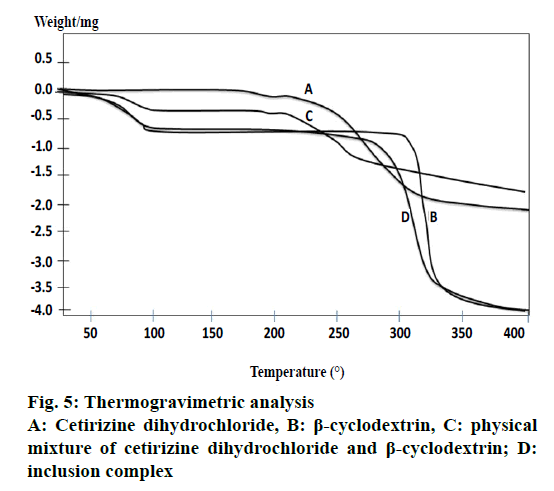 IJPS-Thermogravimetric-analysis