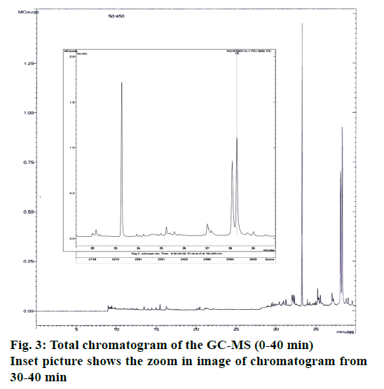 IJPS-Total-chromatogram