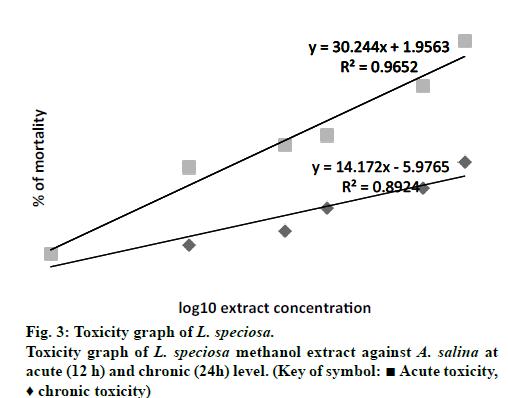 IJPS-Toxicity-graph