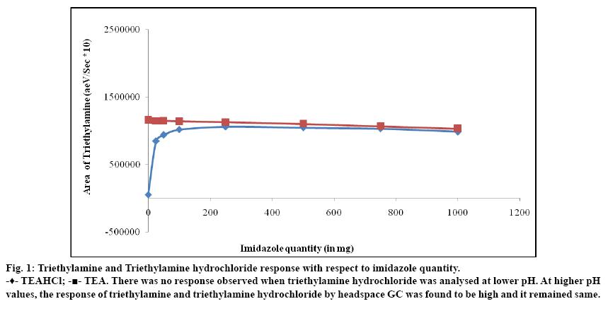 IJPS-Triethylamine-hydrochloride-response