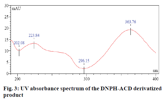 IJPS-UV-absorbance-spectrum