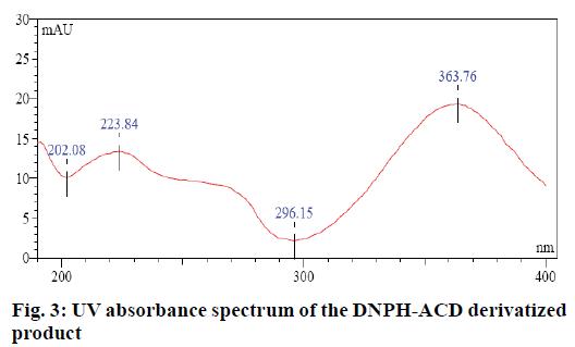 IJPS-UV-absorbance-spectrum