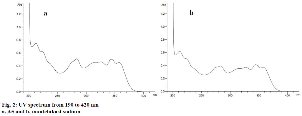 IJPS-UV-spectrum