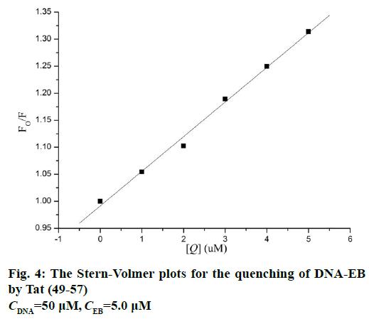 IJPS-Volmer-plots