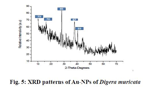 IJPS-XRD-patterns