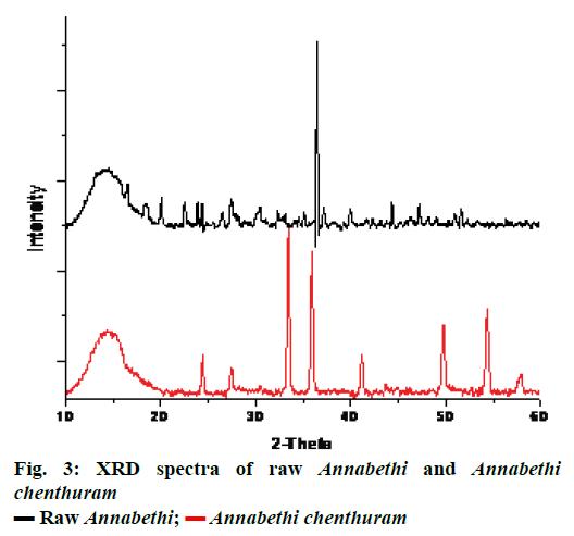 IJPS-XRD-spectra