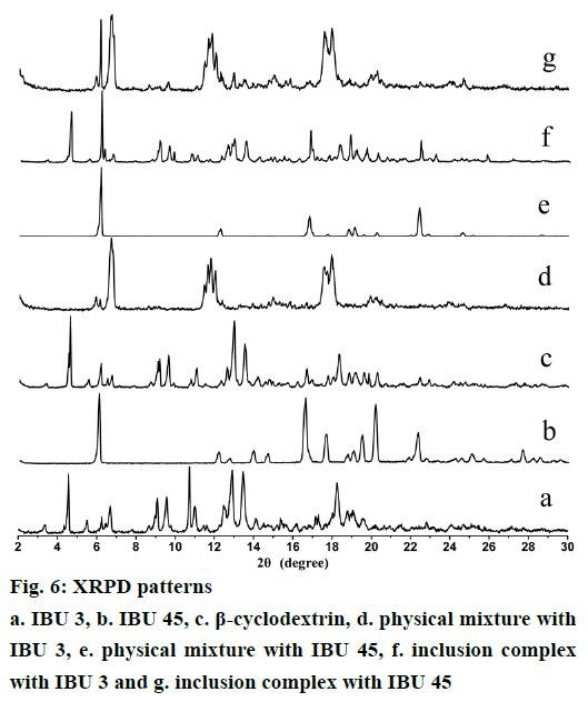 IJPS-XRPD-patterns