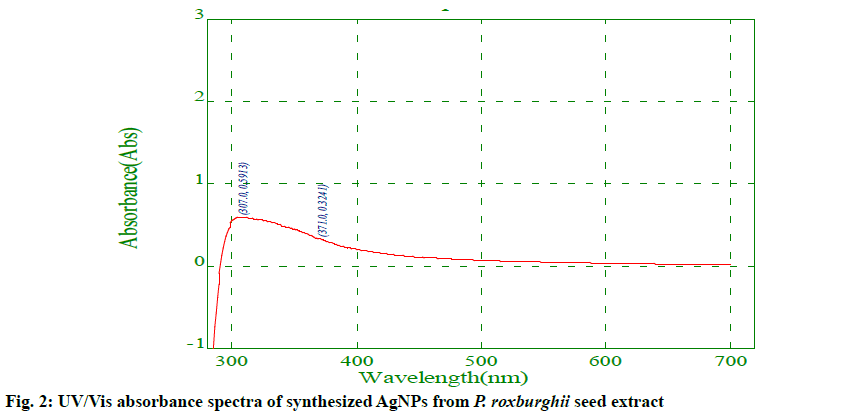 IJPS-absorbance-spectra