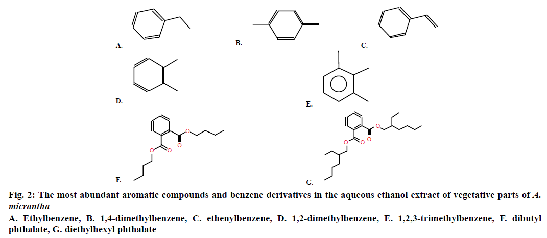 IJPS-abundant-aromatic