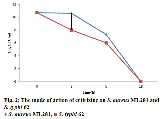 IJPS-action-cetirizine