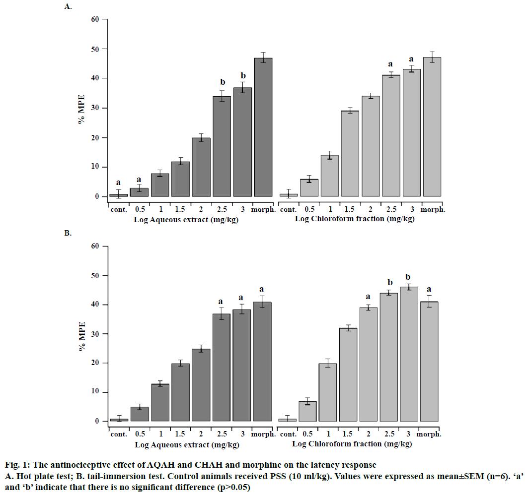 IJPS-antinociceptive-effect