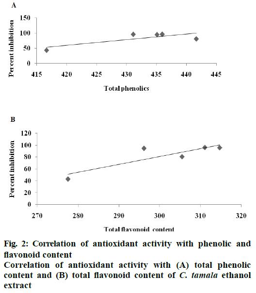 IJPS-antioxidant-activity