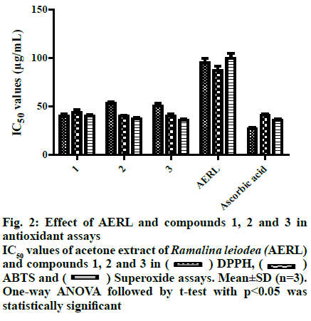 IJPS-antioxidant-assays