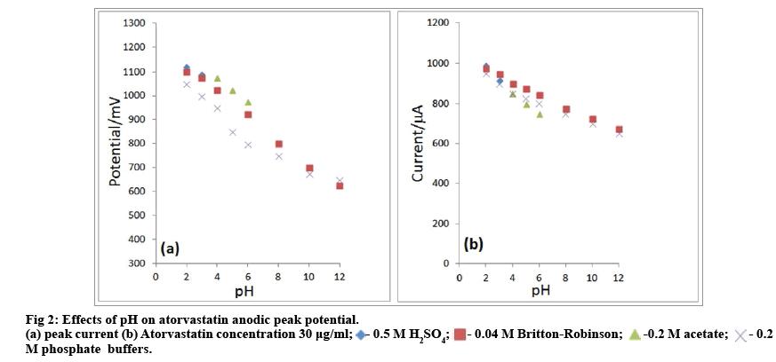 IJPS-atorvastatin-anodic-peak-potential