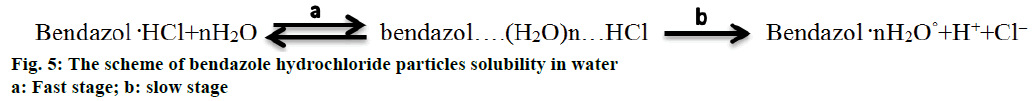 IJPS-bendazole-hydrochloride