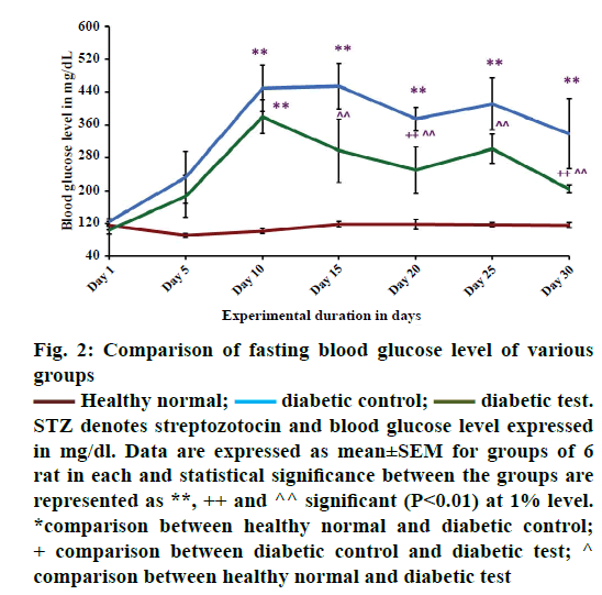 IJPS-blood-glucose