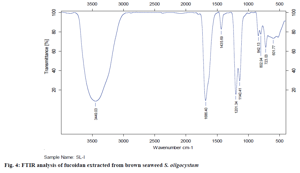 IJPS-brown-seaweed-S-oligocystum