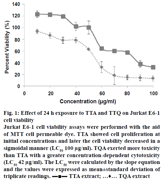 IJPS-cell-viability
