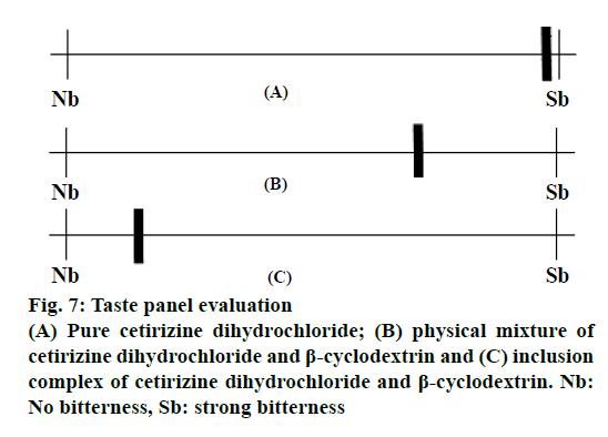 IJPS-cetirizine-dihydrochloride