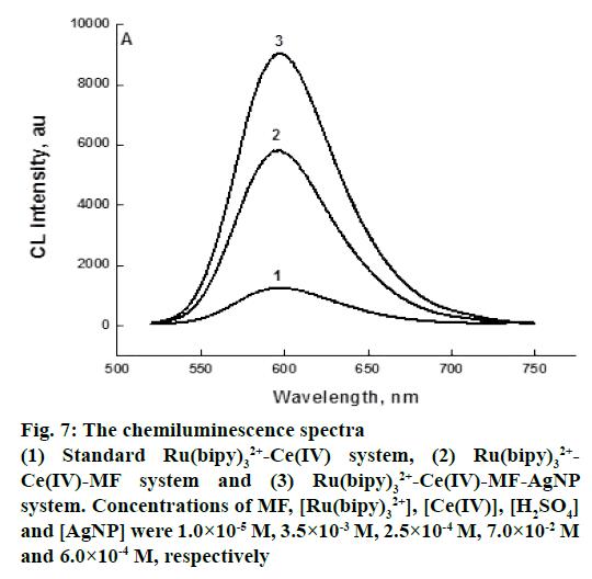 IJPS-chemiluminescence-spectra