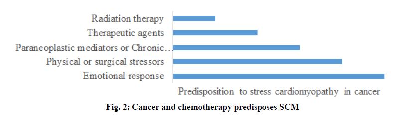 IJPS-chemotherapy-predisposes