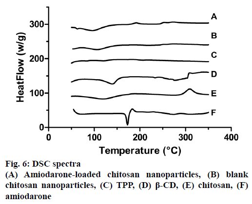 IJPS-chitosan-nanoparticles