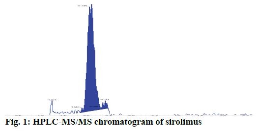 IJPS-chromatogram-sirolimus