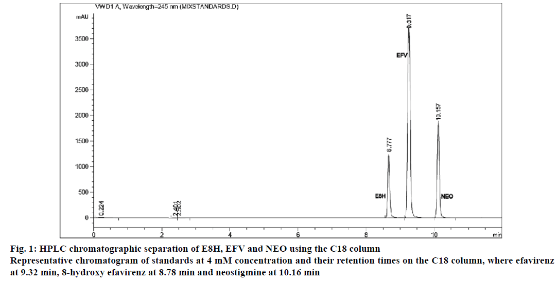 IJPS-chromatographic-separation