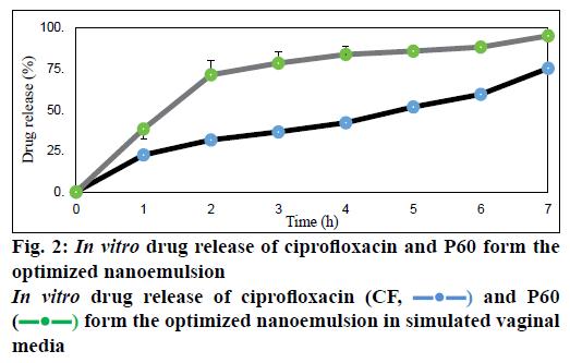 IJPS-ciprofloxacin