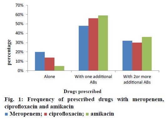 IJPS-ciprofloxacin-amikacin