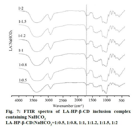 IJPS-complex-containing-NaHCO3