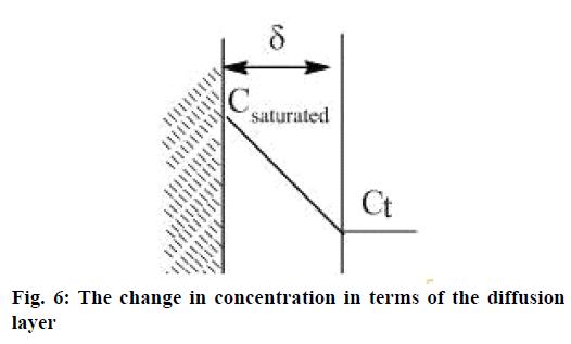 IJPS-concentration-terms