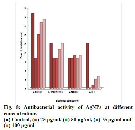 IJPS-concentrations
