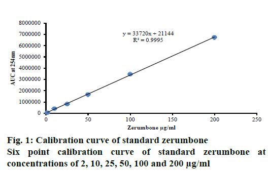 IJPS-curve-standard