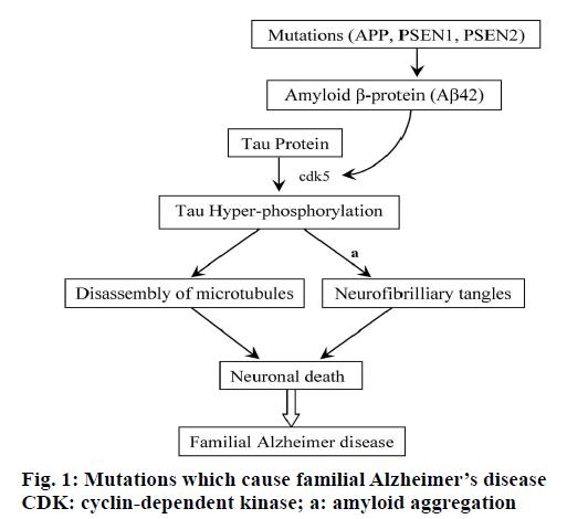 IJPS-cyclin-dependent-kinase