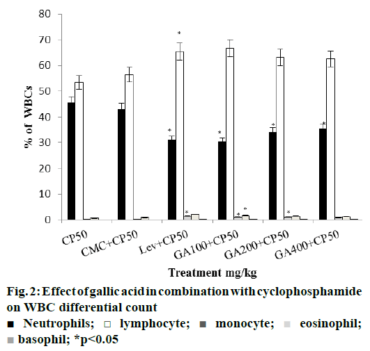 IJPS-cyclophosphamide