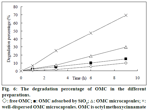 IJPS-degradation-percentage-OMC