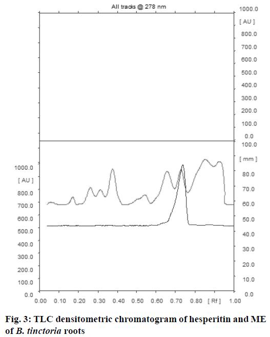 IJPS-densitometric-chromatogram