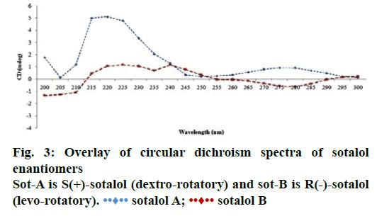 IJPS-dichroism-spectra