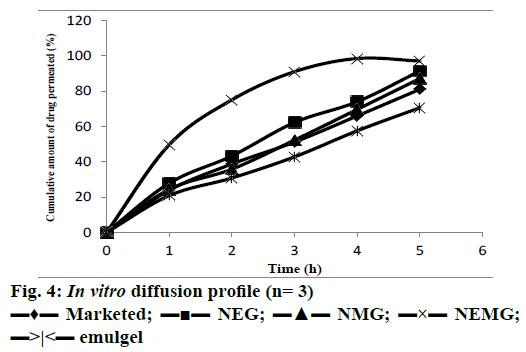 IJPS-diffusion-profile