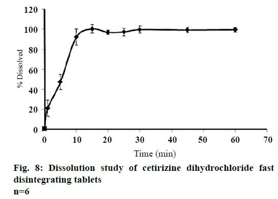 IJPS-dihydrochloride-fast